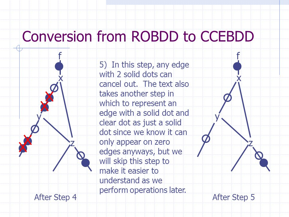 Conversion from ROBDD to CCEBDD x y z After Step 4 f 5) In this step, any edge with 2 solid dots can cancel out. The text also takes another step in w