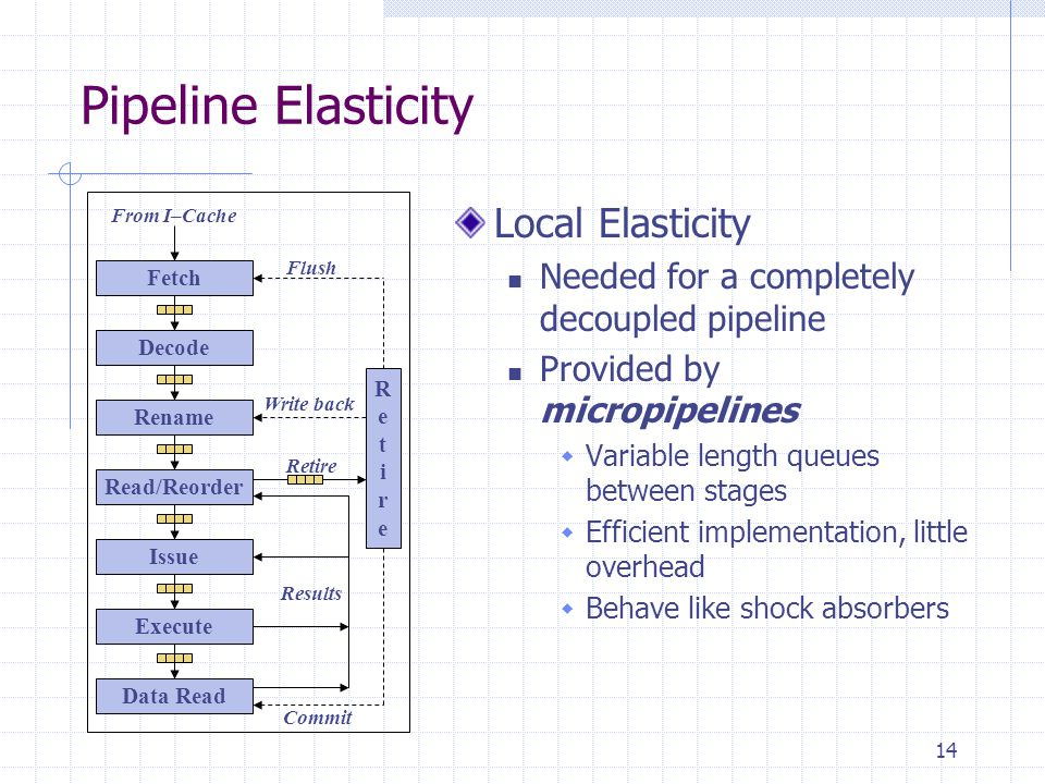 14 Pipeline Elasticity Local Elasticity Needed for a completely decoupled pipeline Provided by micropipelines  Variable length queues between stages  Efficient implementation, little overhead  Behave like shock absorbers RetireRetire Results Retire Write back Commit Flush From I–Cache Fetch Decode Rename Read/Reorder Issue Execute Data Read