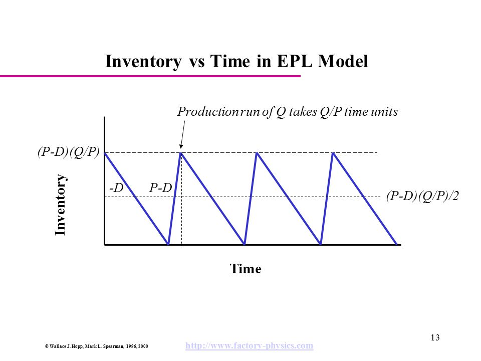 © Wallace J. Hopp, Mark L. Spearman, 1996, 2000 http://www.factory-physics.com 13 Inventory vs Time in EPL Model Inventory Time -DP-D Production run o