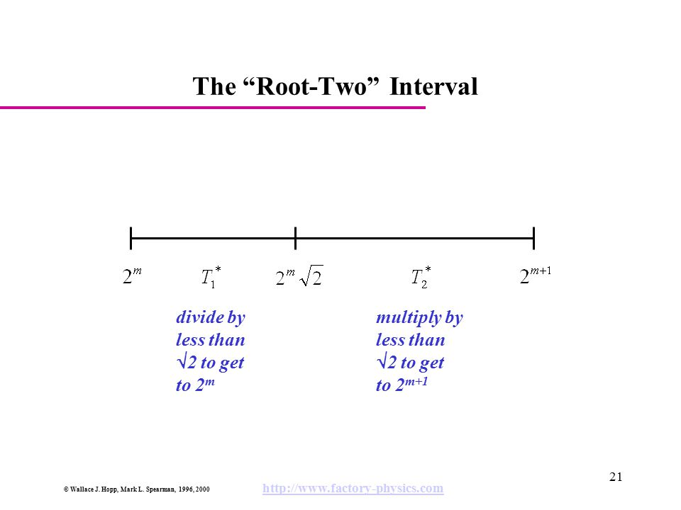 "© Wallace J. Hopp, Mark L. Spearman, 1996, 2000 http://www.factory-physics.com 21 The ""Root-Two"" Interval divide by less than  2 to get to 2 m multip"