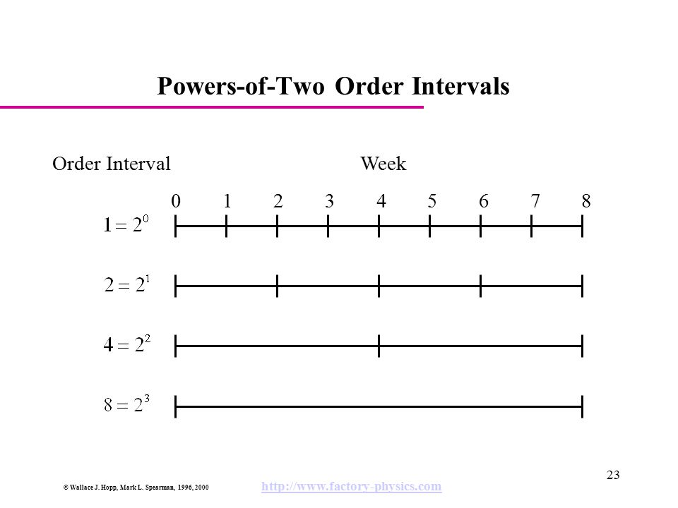 © Wallace J. Hopp, Mark L. Spearman, 1996, 2000 http://www.factory-physics.com 23 Powers-of-Two Order Intervals 012345678012345678 Order IntervalWeek