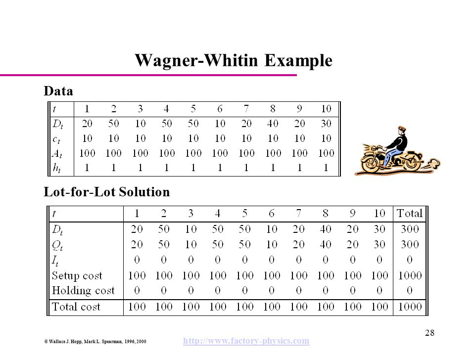 © Wallace J. Hopp, Mark L. Spearman, 1996, 2000 http://www.factory-physics.com 28 Wagner-Whitin Example Data Lot-for-Lot Solution