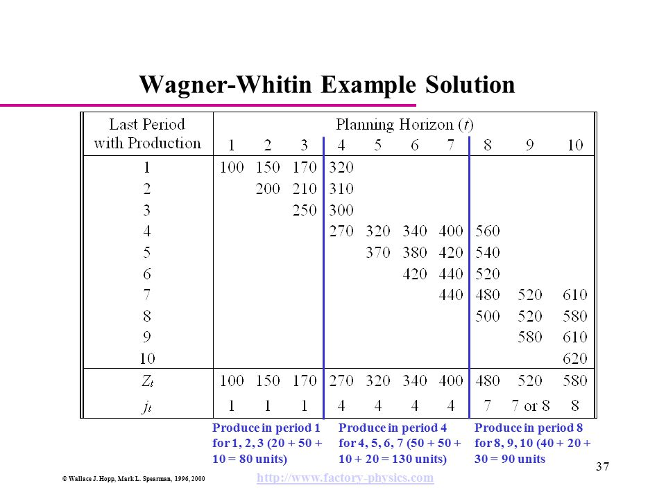 © Wallace J. Hopp, Mark L. Spearman, 1996, 2000 http://www.factory-physics.com 37 Wagner-Whitin Example Solution Produce in period 8 for 8, 9, 10 (40