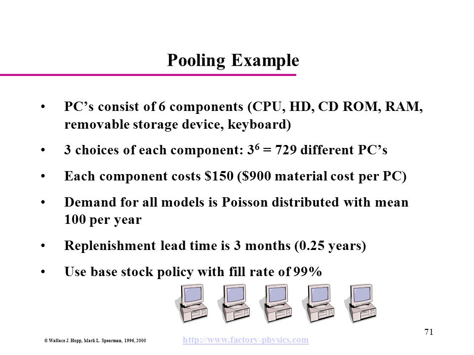 © Wallace J. Hopp, Mark L. Spearman, 1996, 2000 http://www.factory-physics.com 71 Pooling Example PC's consist of 6 components (CPU, HD, CD ROM, RAM,