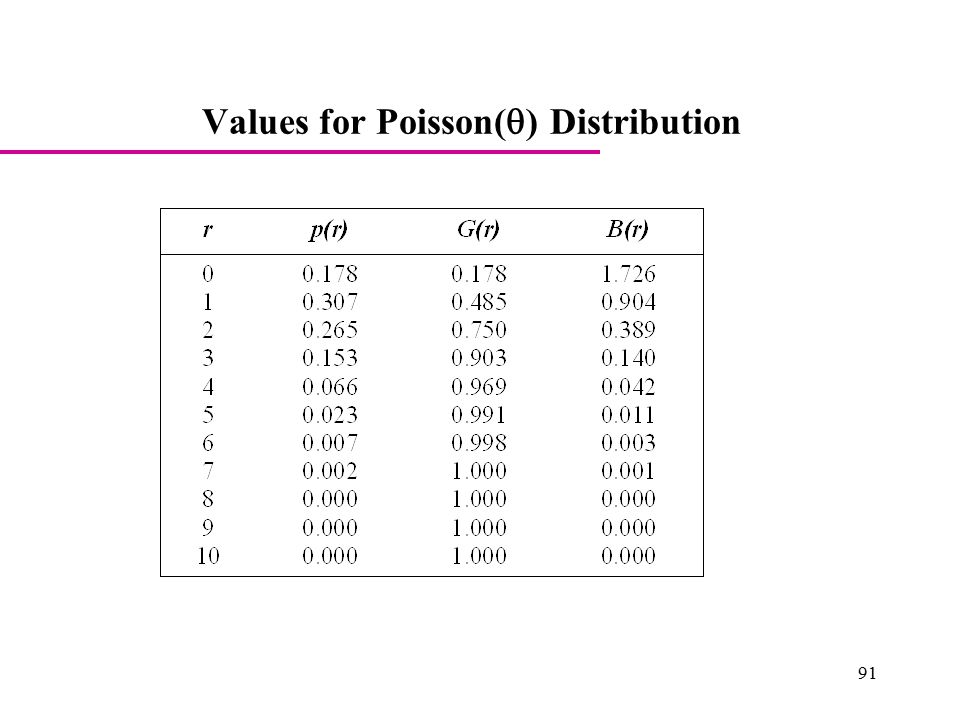 Values for Poisson(  ) Distribution 91