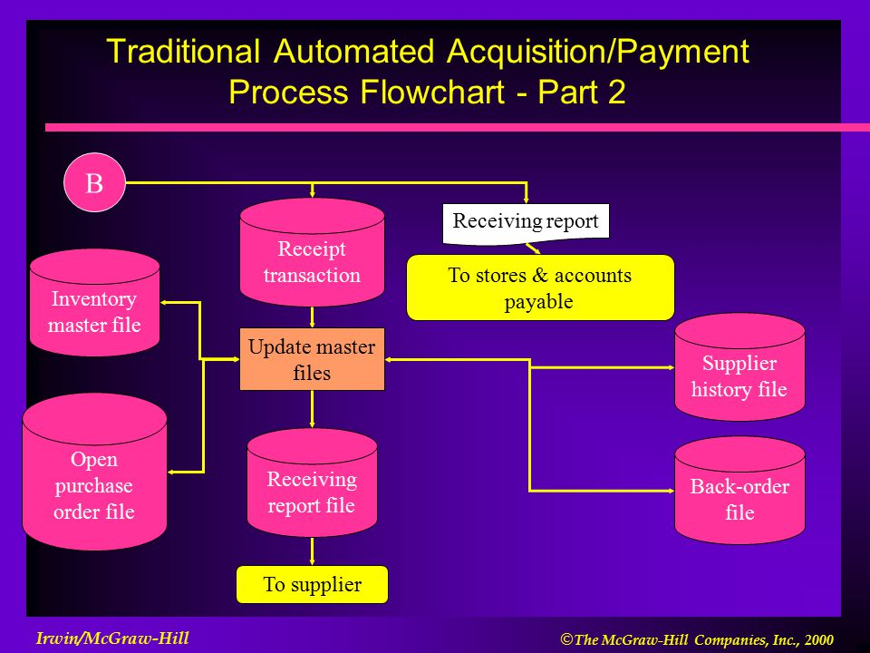  The McGraw-Hill Companies, Inc., 2000 Irwin/McGraw-Hill Receiving report To stores & accounts payable Receipt transaction Update master files Inventory master file Open purchase order file To supplier Receiving report file Supplier history file Back-order file Traditional Automated Acquisition/Payment Process Flowchart - Part 2 B