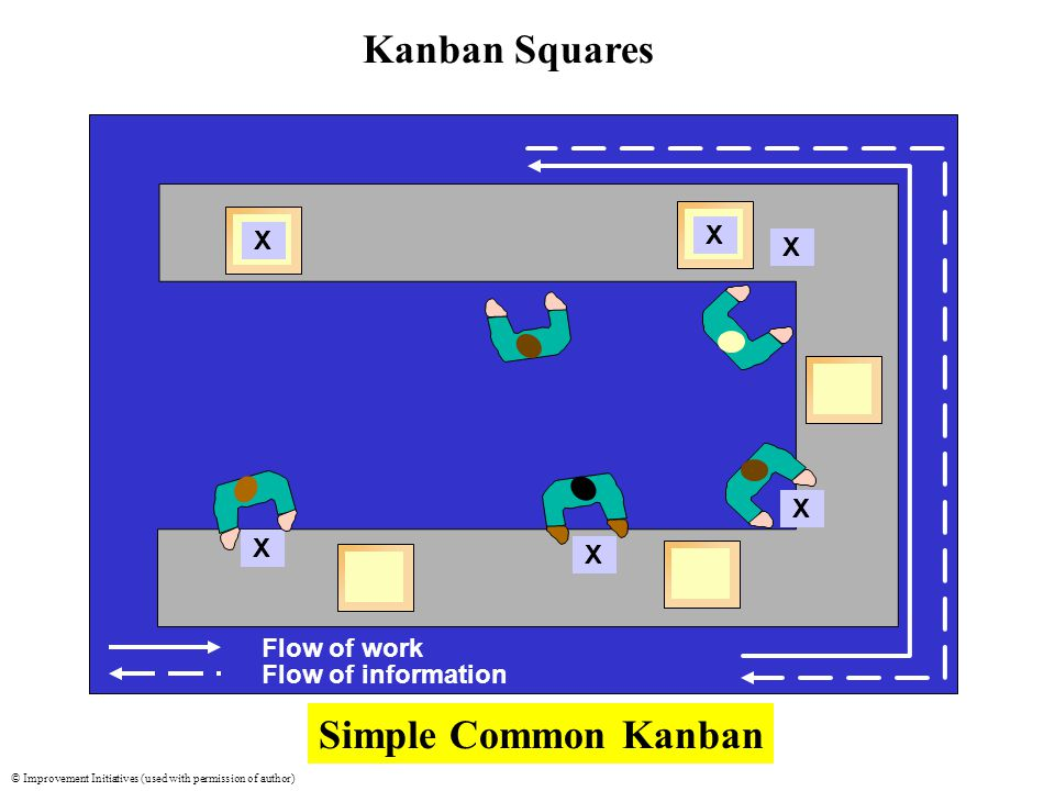 © Improvement Initiatives (used with permission of author) freeleansite.com XX X X X X Flow of work Flow of information Simple Common Kanban Kanban Squares