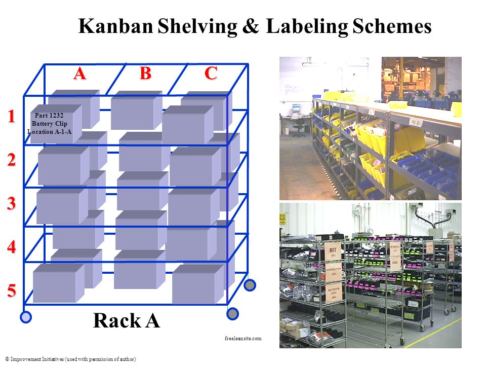 © Improvement Initiatives (used with permission of author) freeleansite.com Rack A 1 2 3 4 ABC Part 1232 Battery Clip Location A-1-A 5 Kanban Shelving & Labeling Schemes