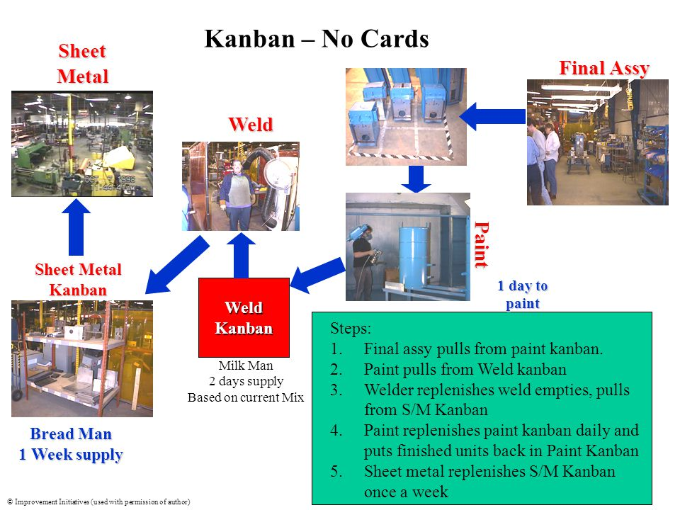 © Improvement Initiatives (used with permission of author) freeleansite.com Weld Kanban Bread Man 1 Week supply Milk Man 2 days supply Based on current Mix 1 day to paint Steps: 1.Final assy pulls from paint kanban.