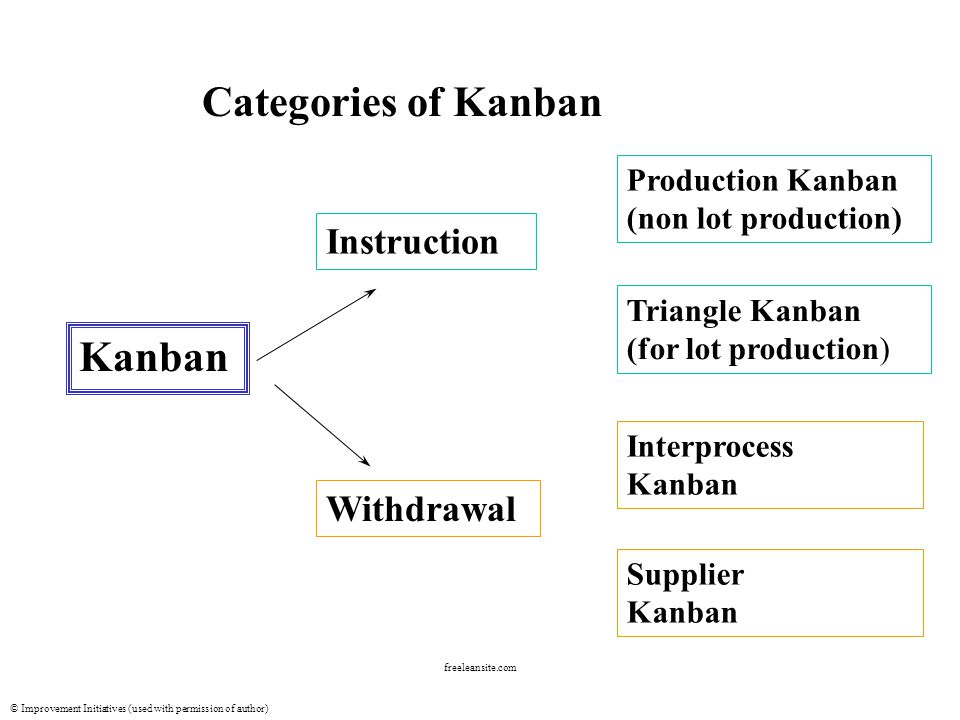 © Improvement Initiatives (used with permission of author) freeleansite.com Triangle Kanban Established for internal lot-processing or batch worksites For processes that have lengthy set-up times Production time is at a faster pace than that required in the following process This type of Kanban has a signaling device built in to prepare for change over