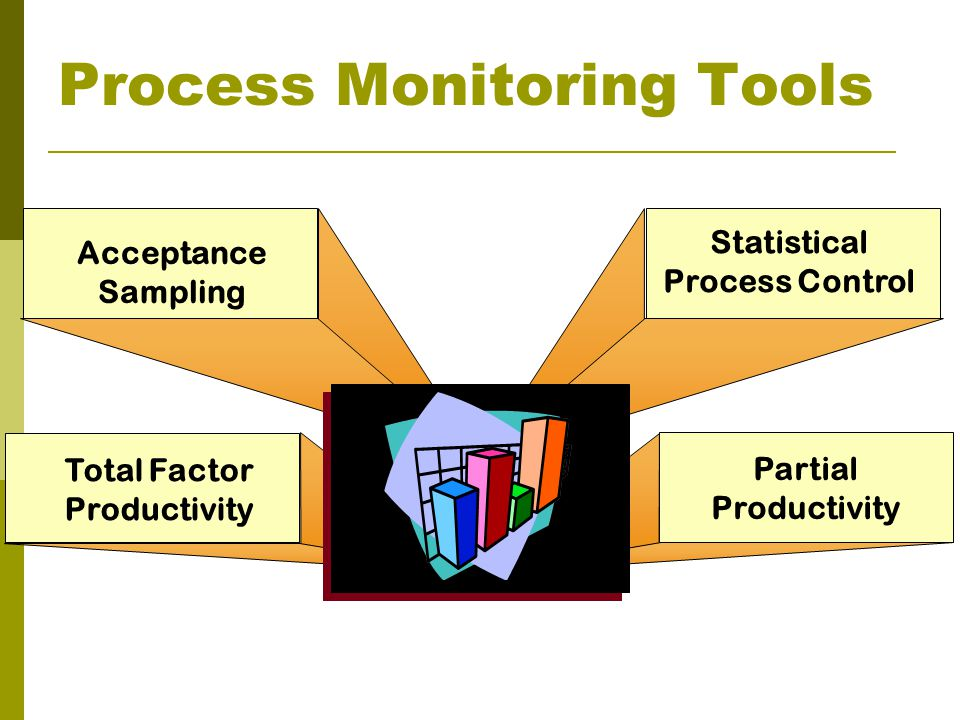 Process Monitoring Tools Statistical Process Control Acceptance Sampling Total Factor Productivity Partial Productivity