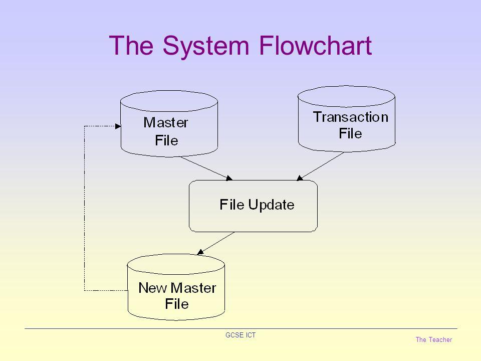 The Teacher GCSE ICT The System Flowchart