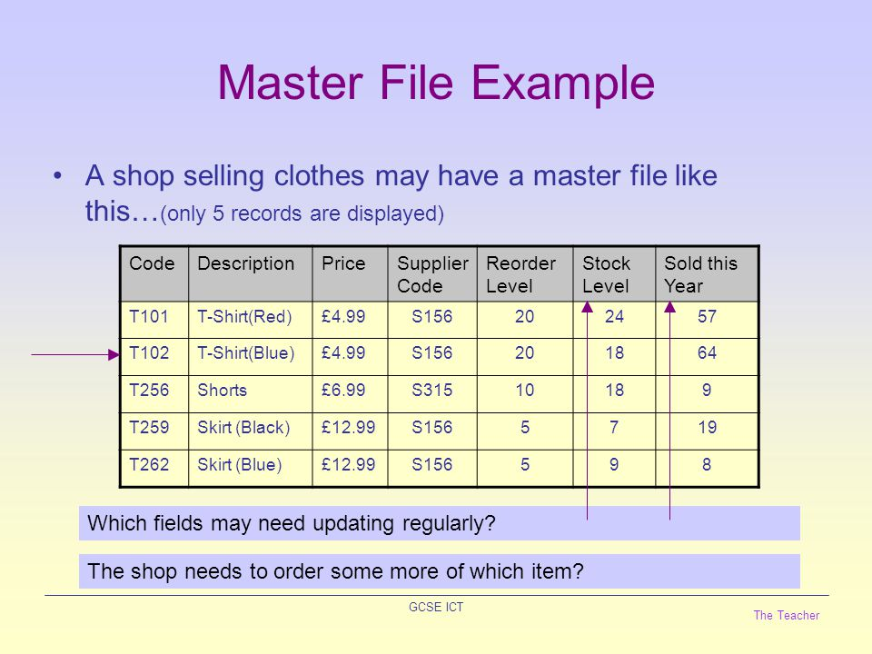 The Teacher GCSE ICT Master File Example A shop selling clothes may have a master file like this… (only 5 records are displayed) CodeDescriptionPriceSupplier Code Reorder Level Stock Level Sold this Year T101T-Shirt(Red)£4.99S156202457 T102T-Shirt(Blue)£4.99S156201864 T256Shorts£6.99S31510189 T259Skirt (Black)£12.99S1565719 T262Skirt (Blue)£12.99S156598 Which fields may need updating regularly.
