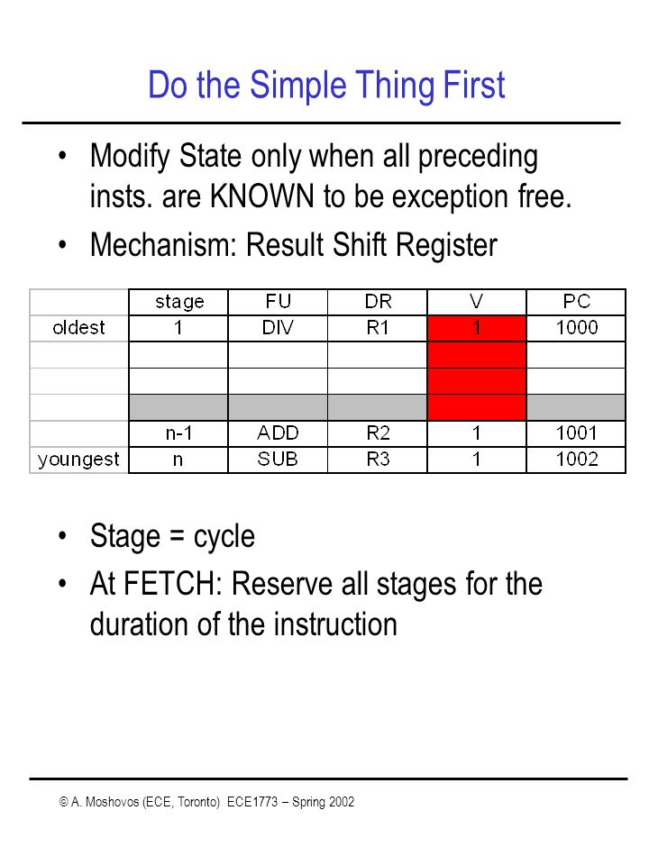 © A. Moshovos (ECE, Toronto) ECE1773 – Spring 2002 Do the Simple Thing First Modify State only when all preceding insts. are KNOWN to be exception fre