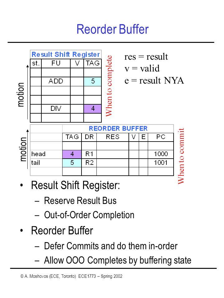 © A. Moshovos (ECE, Toronto) ECE1773 – Spring 2002 Reorder Buffer Result Shift Register: –Reserve Result Bus –Out-of-Order Completion Reorder Buffer –