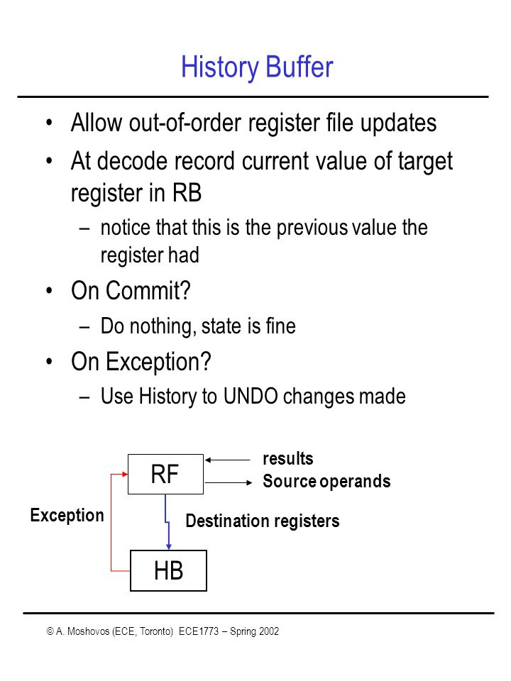 © A. Moshovos (ECE, Toronto) ECE1773 – Spring 2002 History Buffer Allow out-of-order register file updates At decode record current value of target re