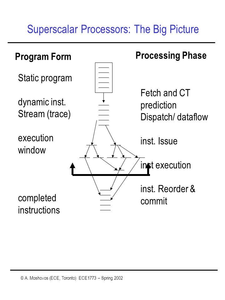 © A. Moshovos (ECE, Toronto) ECE1773 – Spring 2002 Superscalar Processors: The Big Picture Program Form Processing Phase Static program dynamic inst.