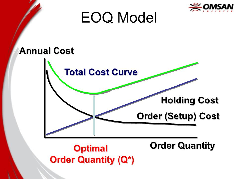 Let ' s take the simplest case Known & constant demand Instantaneous receipt of orders No quantity discounts Time Units in Inventory Order Quantity Average Inventory= Order Quantity/2