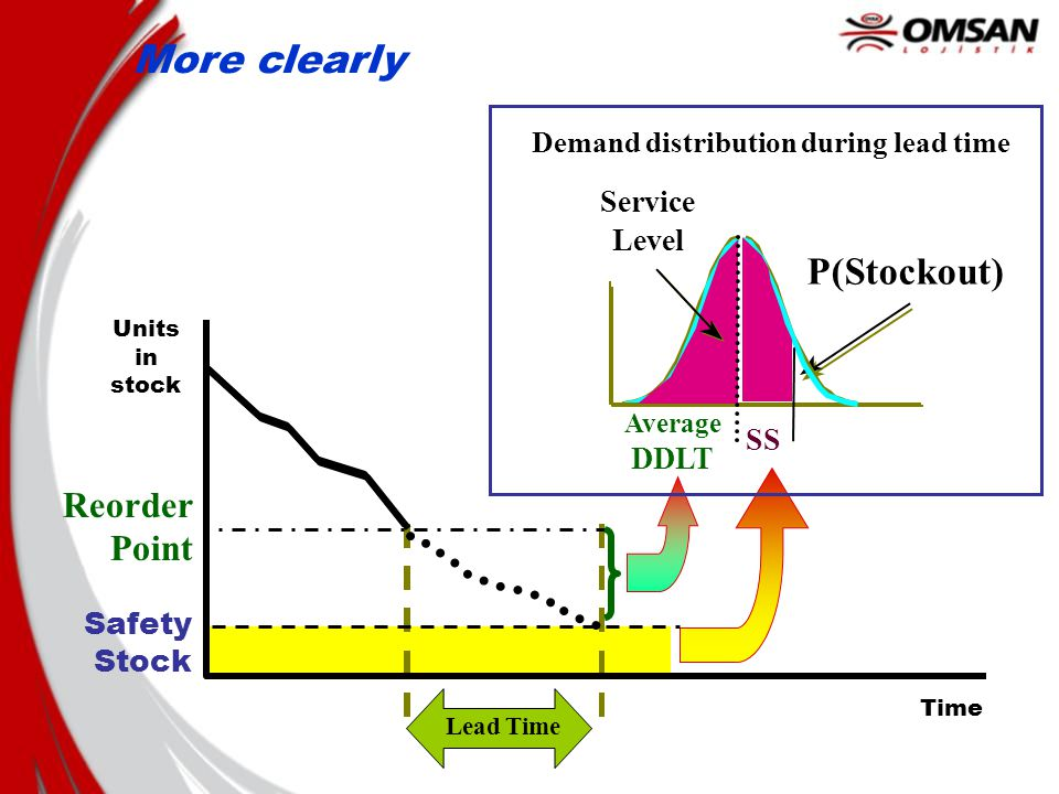 Each level of safety stock implies a different service level during the lead time Safety Stock Reorder Point Lead Time Units in stock Time Distribution of demand during lead time (DDLT) Probability of shortage during lead time [ =(1- Service Level ) ]