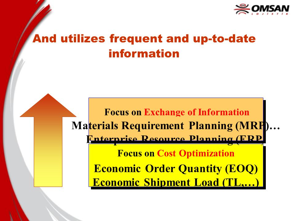 Focus on Cost Optimization Economic Order Quantity (EOQ) Economic Shipment Load (TL,…) Good inventory management optimizes the relevant costs