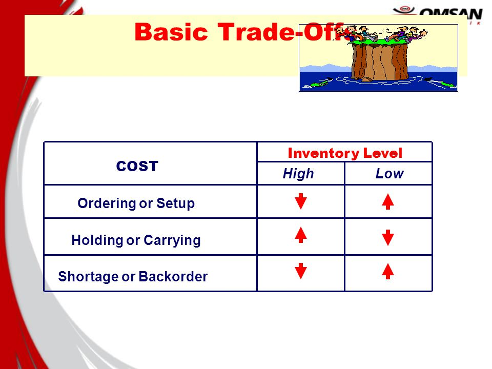 Three types of costs often affect most inventory decisions Cost of Having (Holding or carrying cost) Cost of Not Having (Shortage cost) Cost of Getting (Ordering cost)