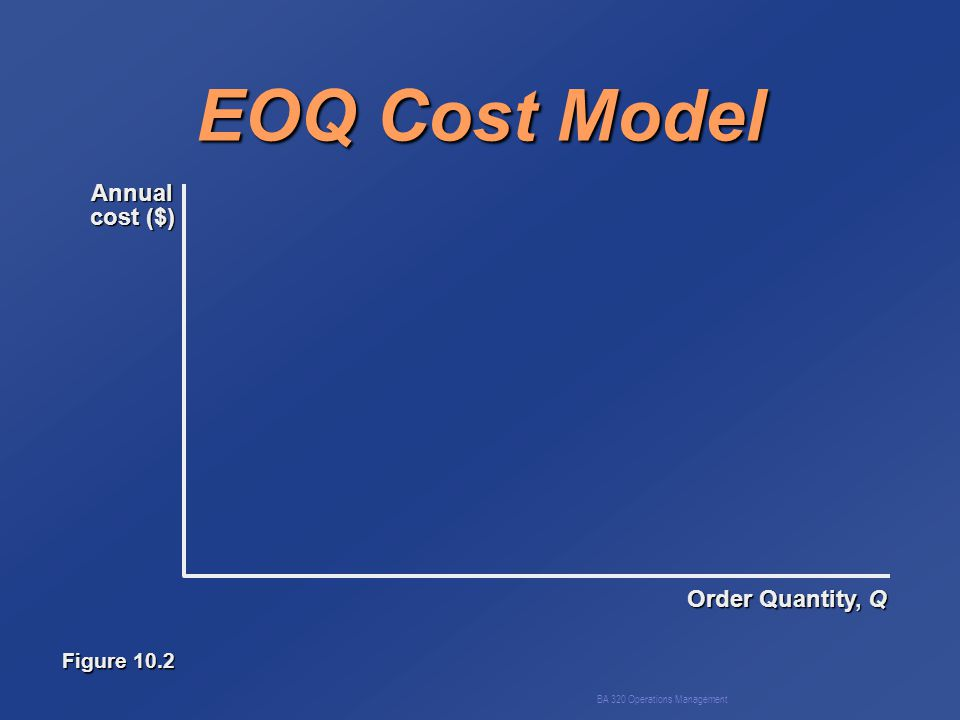 BA 320 Operations Management EOQ Cost Model Order Quantity, Q Annual cost ($) Figure 10.2