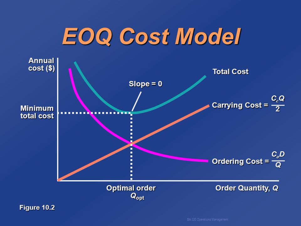 BA 320 Operations Management EOQ Cost Model Slope = 0 Total Cost Order Quantity, Q Annual cost ($) Minimum total cost Optimal order Q opt Q opt Carrying Cost = CcQCcQ22CcQCcQ222 Ordering Cost = CoDCoDQQCoDCoDQQQ Figure 10.2
