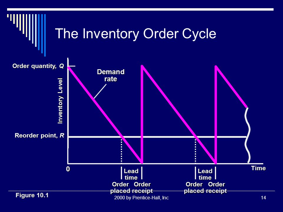 2000 by Prentice-Hall, Inc14 The Inventory Order Cycle Demand rate Time Lead time Order placed Order receipt Inventory Level Reorder point, R Order quantity, Q 0 Figure 10.1