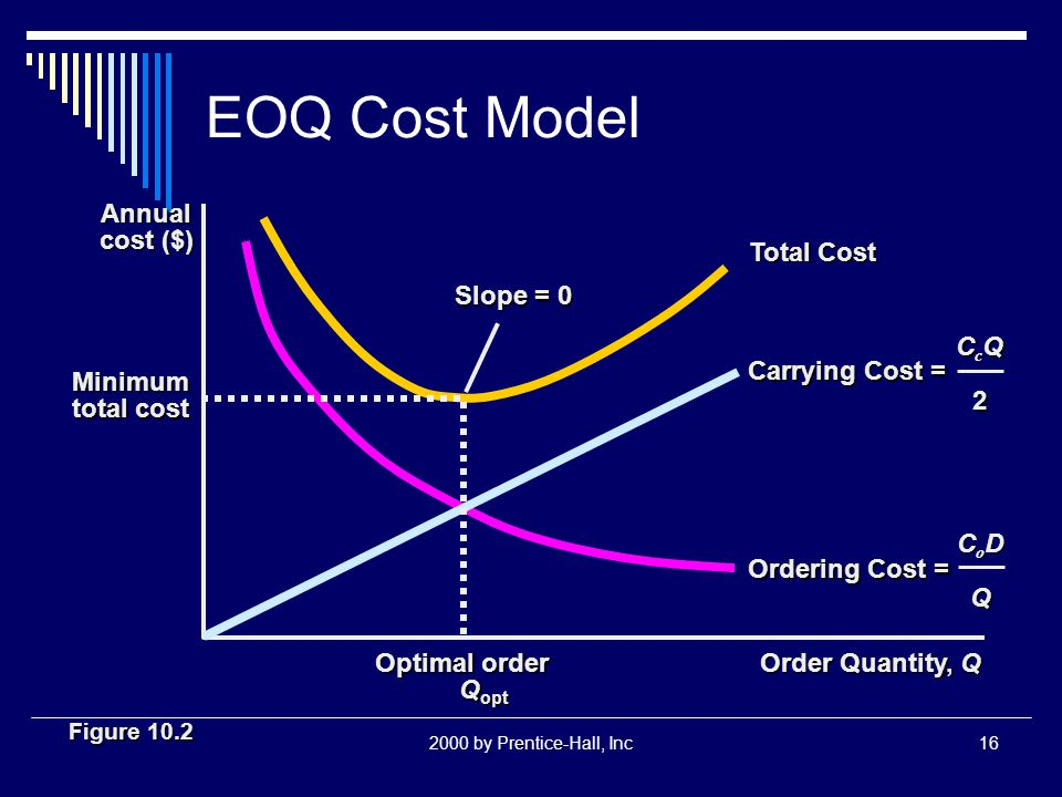 2000 by Prentice-Hall, Inc16 EOQ Cost Model Slope = 0 Total Cost Order Quantity, Q Annual cost ($) Minimum total cost Optimal order Q opt Q opt Carryi