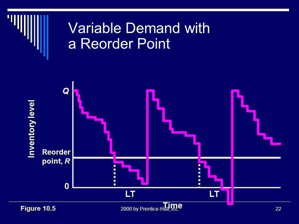 2000 by Prentice-Hall, Inc22 Variable Demand with a Reorder Point Figure 10.5 Reorder point, R Q LT Time LT Inventory level 0