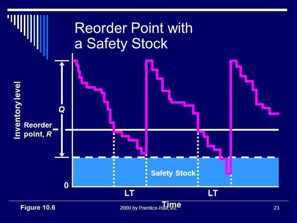 2000 by Prentice-Hall, Inc23 Reorder Point with a Safety Stock Figure 10.6 Reorder point, R Q LT Time LT Inventory level 0 Safety Stock