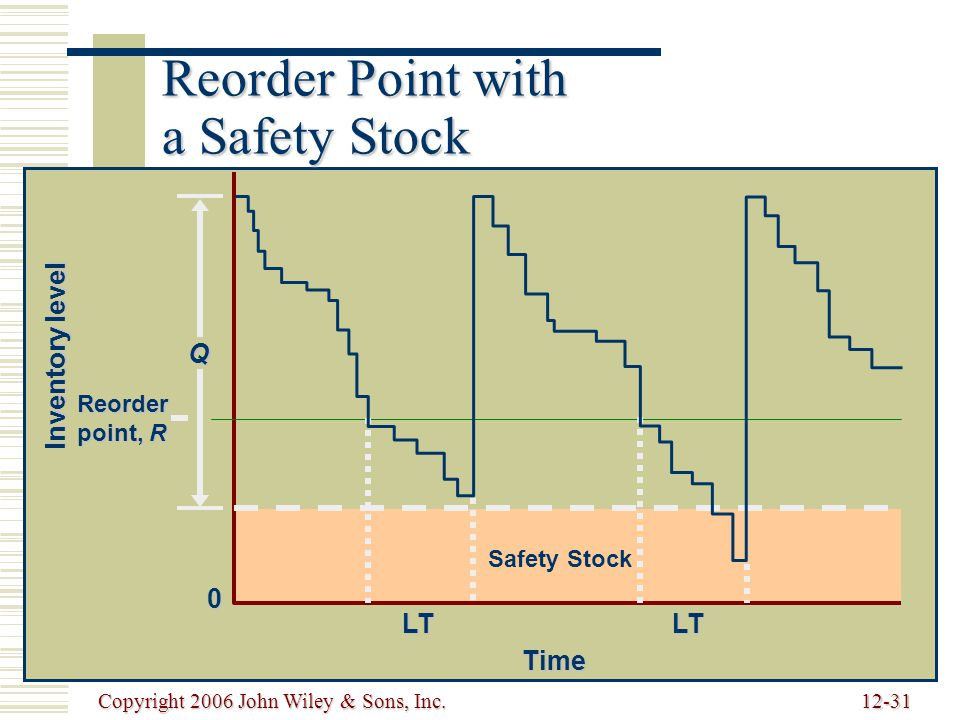 Copyright 2006 John Wiley & Sons, Inc.12-31 Reorder Point with a Safety Stock Reorder point, R Q LT Time LT Inventory level 0 Safety Stock