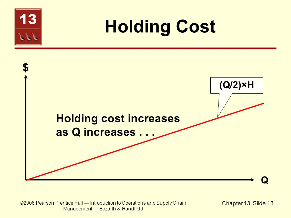 ©2006 Pearson Prentice Hall — Introduction to Operations and Supply Chain Management — Bozarth & Handfield Chapter 13, Slide 13 Holding Cost $ Q Holdi