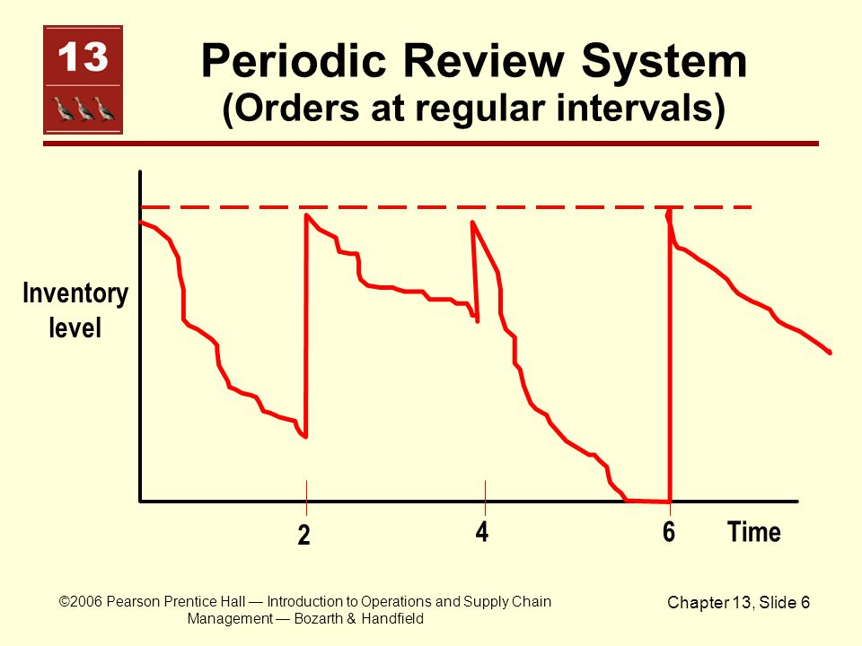 ©2006 Pearson Prentice Hall — Introduction to Operations and Supply Chain Management — Bozarth & Handfield Chapter 13, Slide 6 Periodic Review System