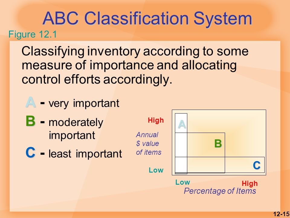 12-15 ABC Classification System Classifying inventory according to some measure of importance and allocating control efforts accordingly.