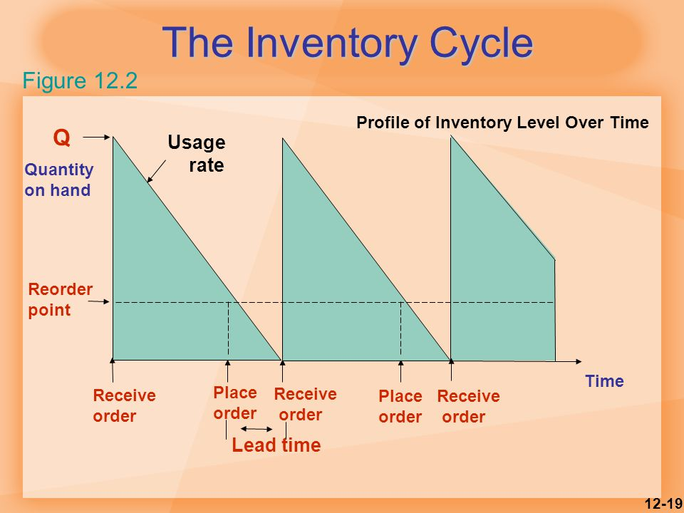12-19 The Inventory Cycle Figure 12.2 Profile of Inventory Level Over Time Quantity on hand Q Receive order Place order Receive order Place order Receive order Lead time Reorder point Usage rate Time