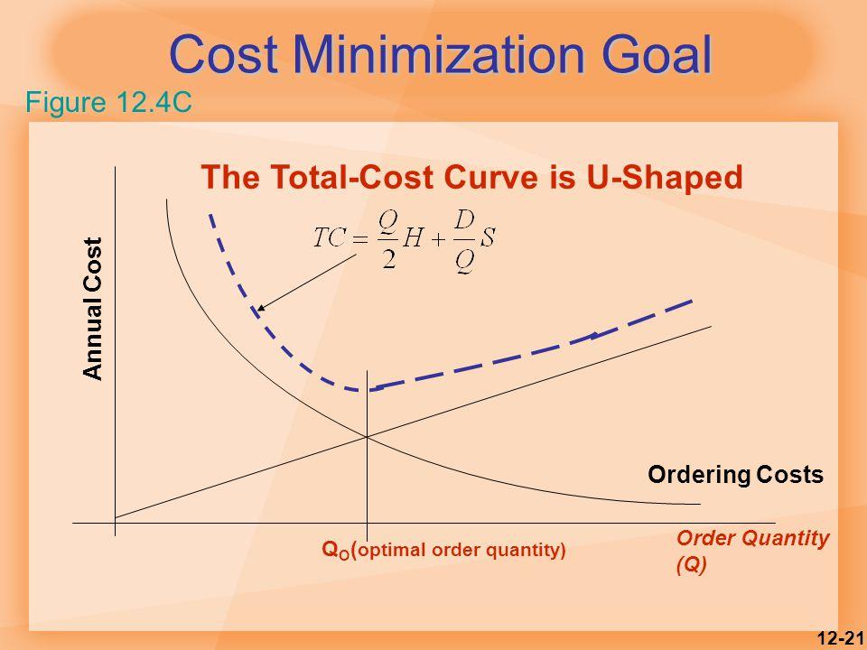 12-21 Cost Minimization Goal Order Quantity (Q) The Total-Cost Curve is U-Shaped Ordering Costs QOQO Annual Cost ( optimal order quantity) Figure 12.4C