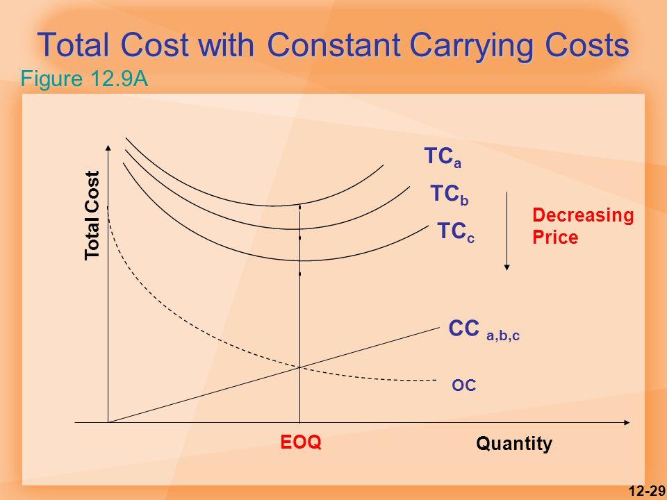 12-29 Total Cost with Constant Carrying Costs OC EOQ Quantity Total Cost TC a TC c TC b Decreasing Price CC a,b,c Figure 12.9A