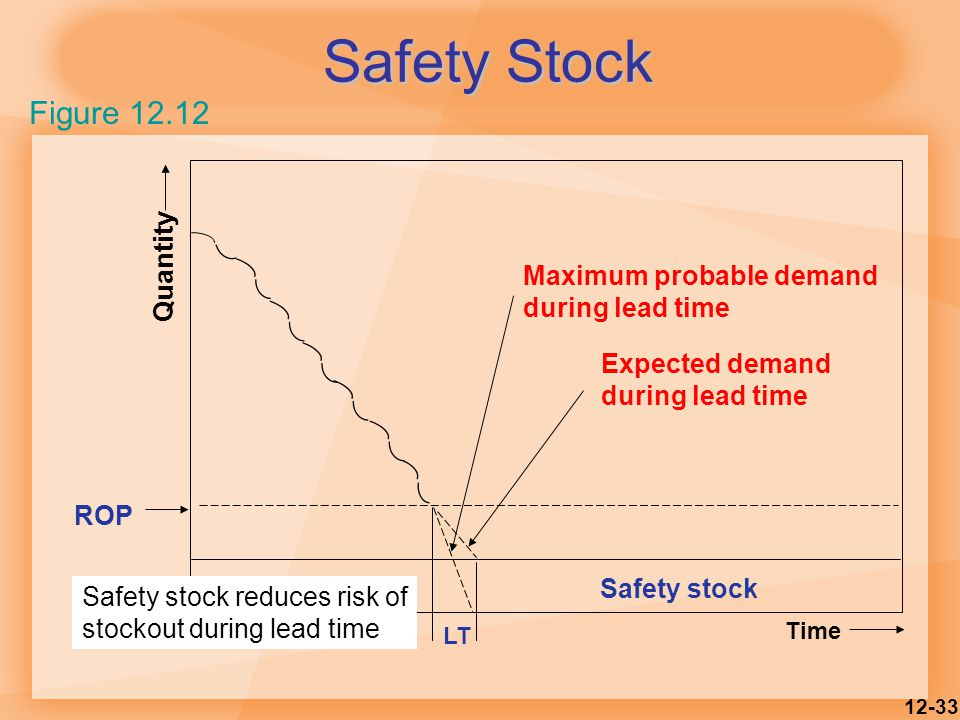 12-33 Safety Stock Figure 12.12 LT Time Expected demand during lead time Maximum probable demand during lead time ROP Quantity Safety stock Safety stock reduces risk of stockout during lead time