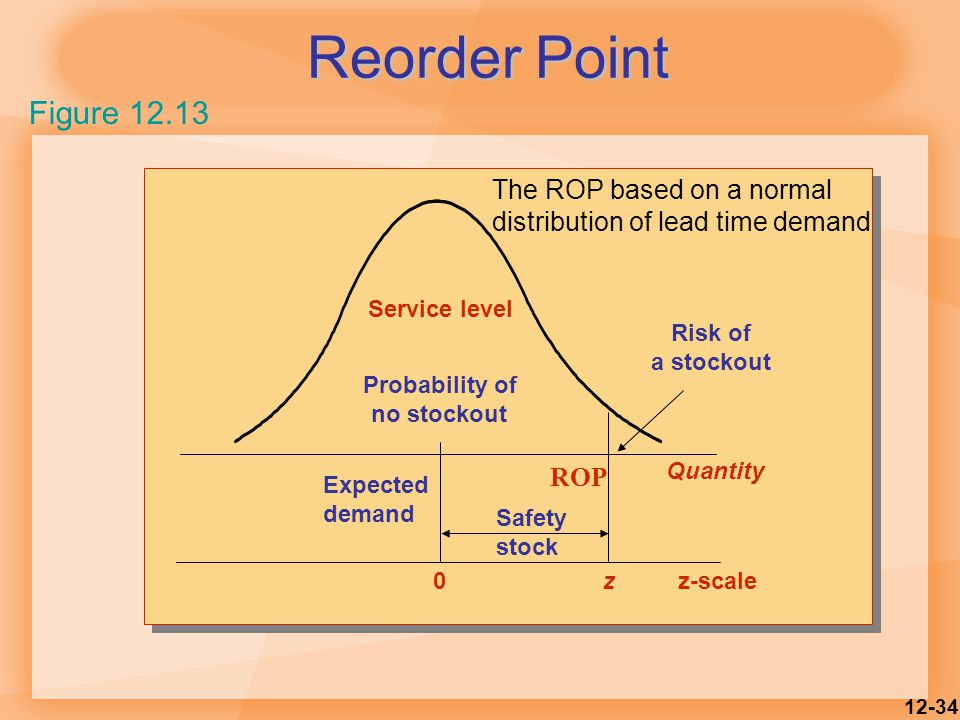 12-34 Reorder Point Figure 12.13 ROP Risk of a stockout Service level Probability of no stockout Expected demand Safety stock 0z Quantity z-scale The ROP based on a normal distribution of lead time demand