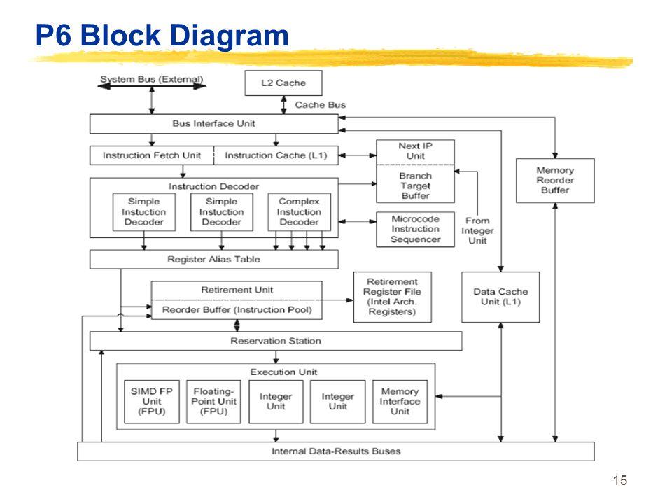 15 P6 Block Diagram