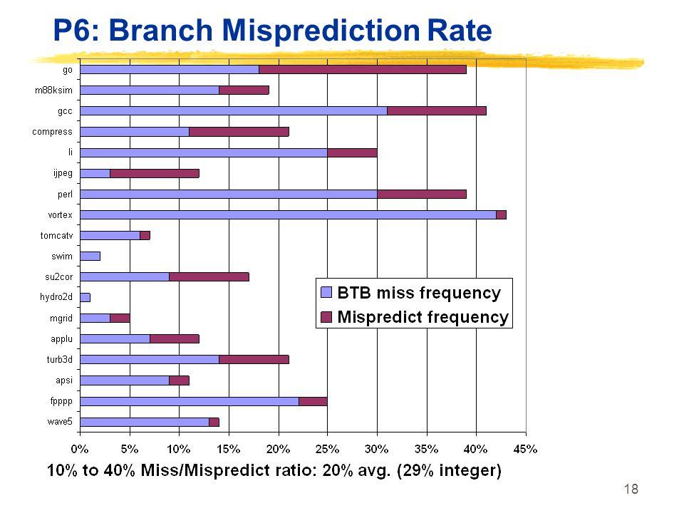 18 P6: Branch Misprediction Rate