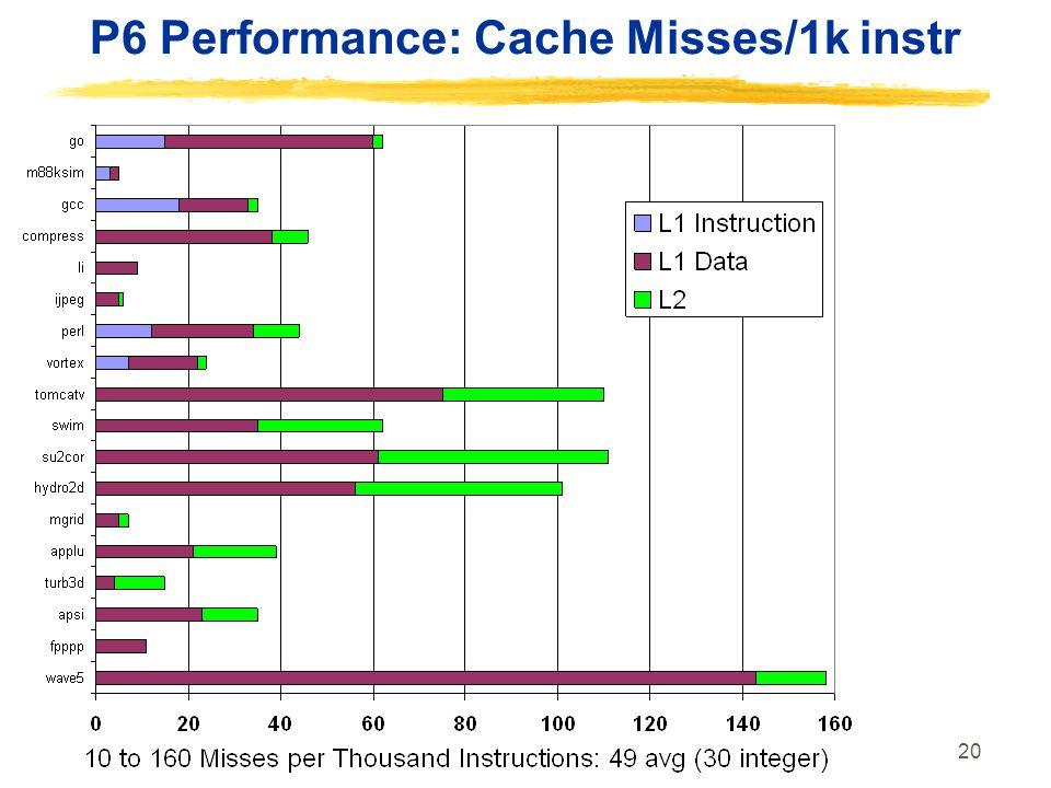 20 P6 Performance: Cache Misses/1k instr