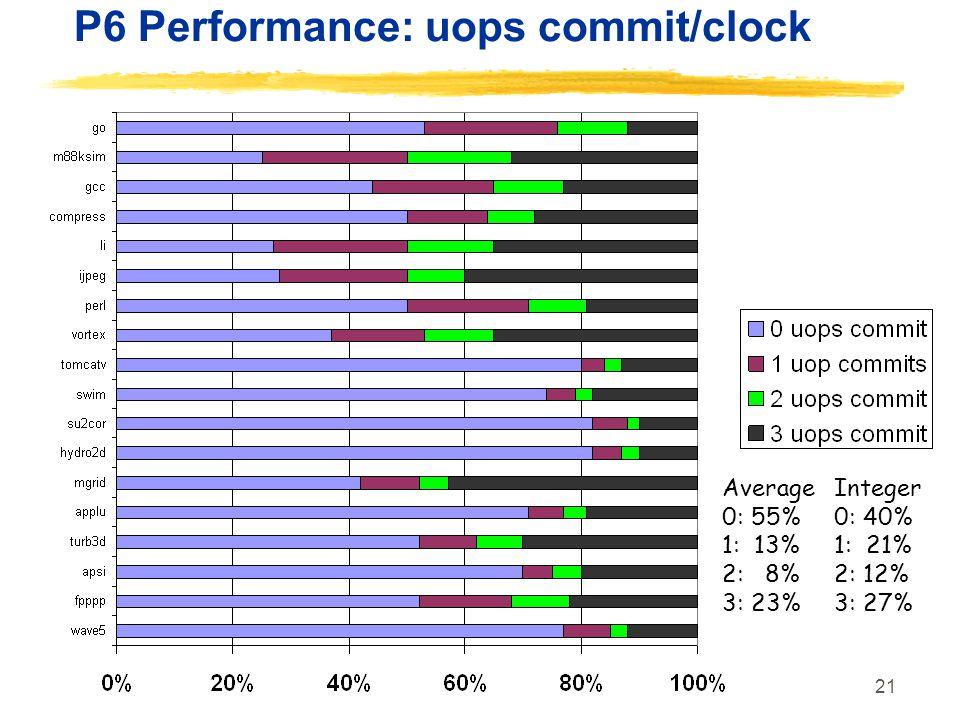 21 P6 Performance: uops commit/clock Average 0: 55% 1: 13% 2: 8% 3: 23% Integer 0: 40% 1: 21% 2: 12% 3: 27%