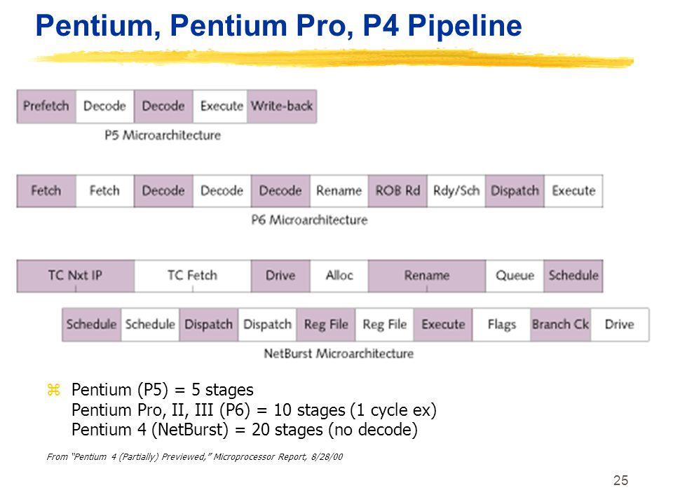 25 Pentium, Pentium Pro, P4 Pipeline zPentium (P5) = 5 stages Pentium Pro, II, III (P6) = 10 stages (1 cycle ex) Pentium 4 (NetBurst) = 20 stages (no