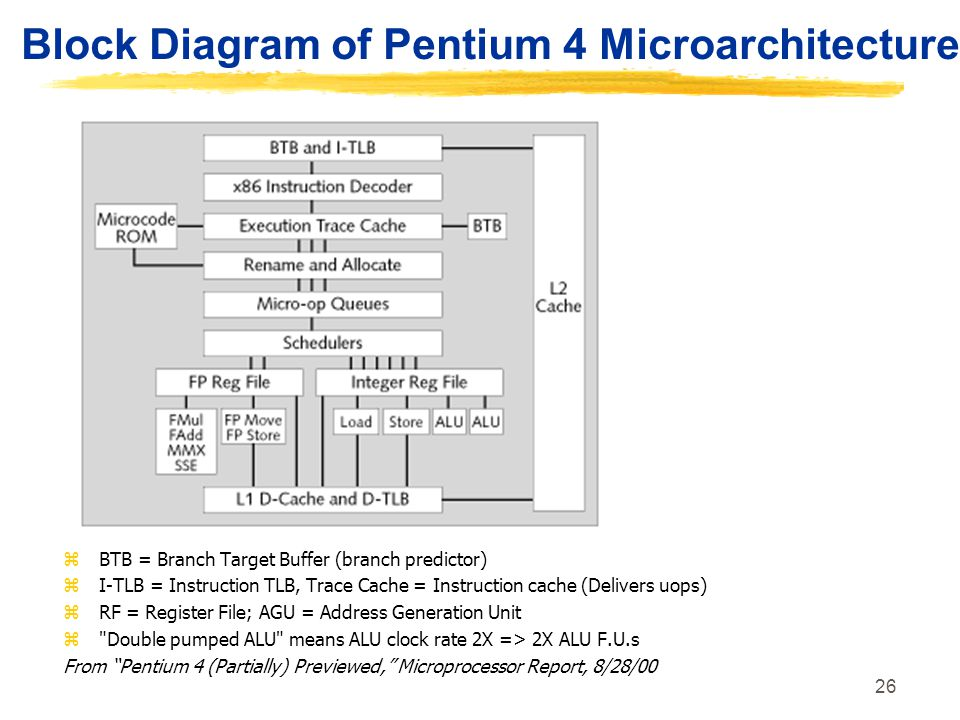 26 Block Diagram of Pentium 4 Microarchitecture zBTB = Branch Target Buffer (branch predictor) zI-TLB = Instruction TLB, Trace Cache = Instruction cac