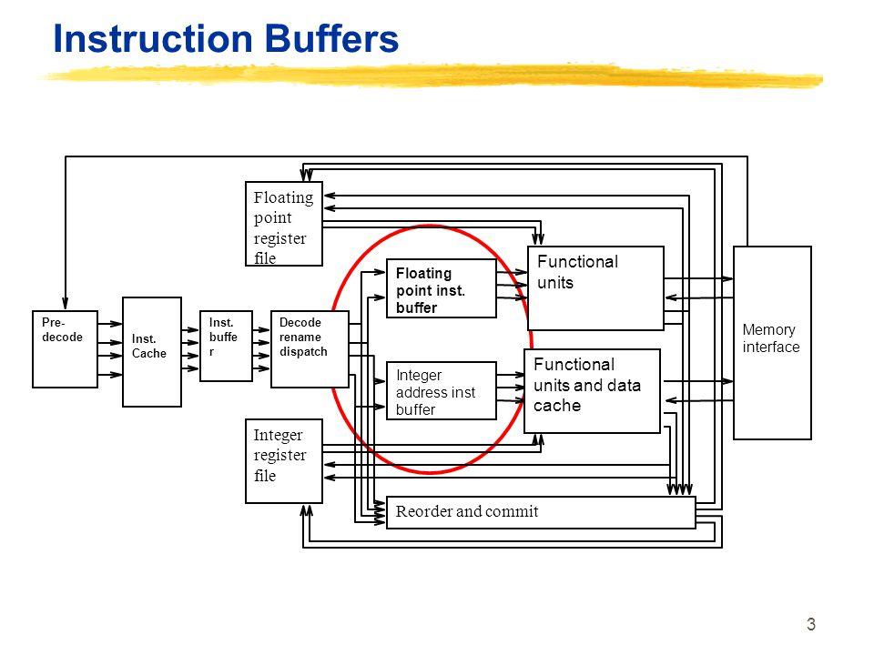 3 Instruction Buffers Integer register file Floating point register file Decode rename dispatch Floating point inst. buffer Integer address inst buffe