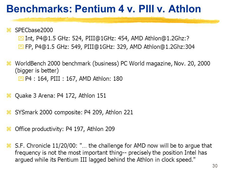 30 Benchmarks: Pentium 4 v. PIII v. Athlon zSPECbase2000 yInt, P4@1.5 GHz: 524, PIII@1GHz: 454, AMD Athlon@1.2Ghz:? yFP, P4@1.5 GHz: 549, PIII@1GHz: 3