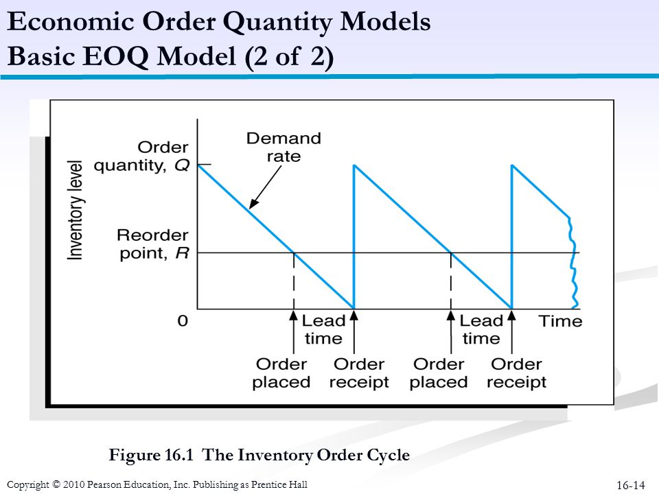 16-14 Figure 16.1 The Inventory Order Cycle Economic Order Quantity Models Basic EOQ Model (2 of 2) Copyright © 2010 Pearson Education, Inc. Publishin