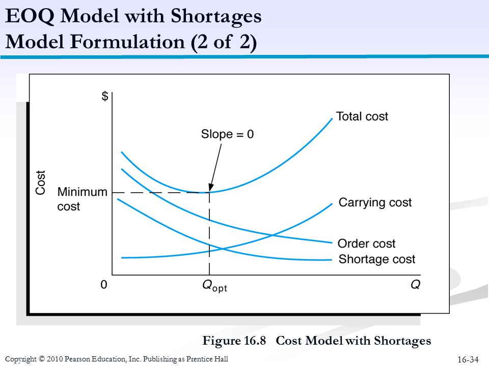 16-34 Figure 16.8 Cost Model with Shortages EOQ Model with Shortages Model Formulation (2 of 2) Copyright © 2010 Pearson Education, Inc. Publishing as